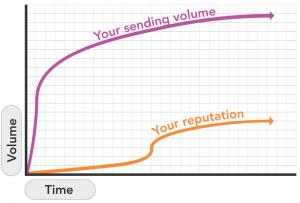 warmup graph