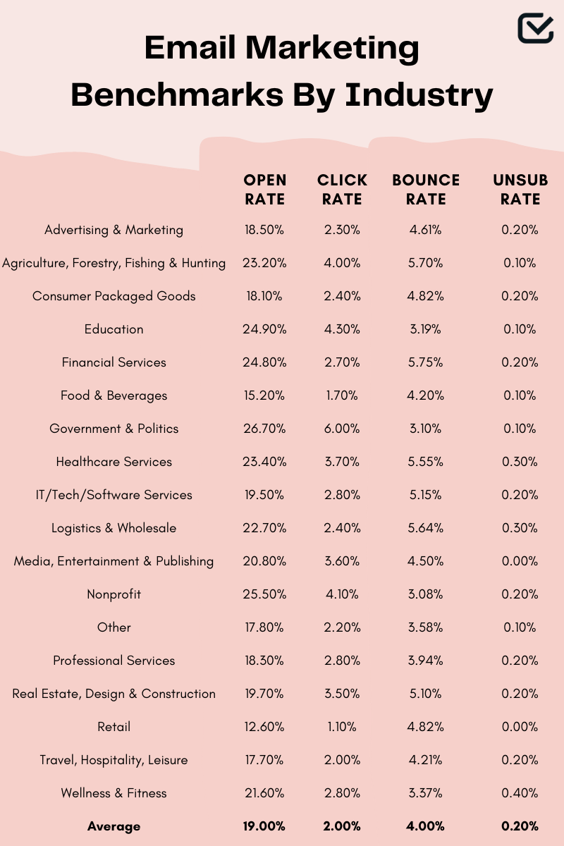 email marketing benchmarks by industry
